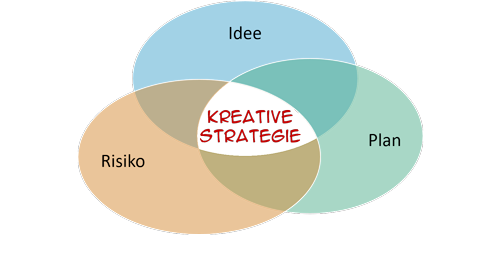 Kreative Strategie
