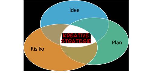 Kreative Strategie