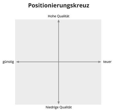 Positionierungskreuz